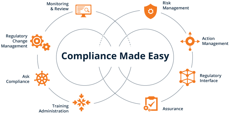 Breeze A Compliance Management System